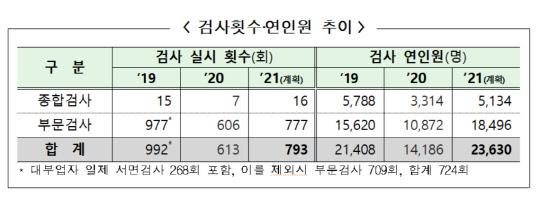 금감원, 사모펀드 등 고위험상품 불완전판매 중점 검사